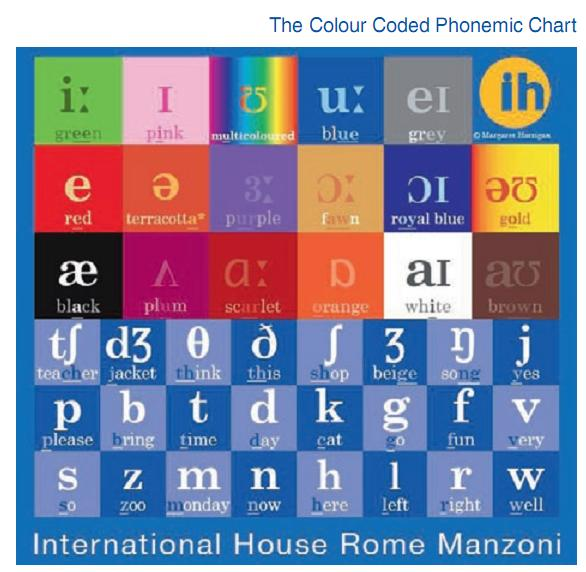 The Colour Coded Phonemic Chart As A Pedagogical Tool Ih Journal