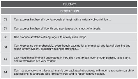 Oral Fluency And Extensive Reading Activities 171 Ih Journal